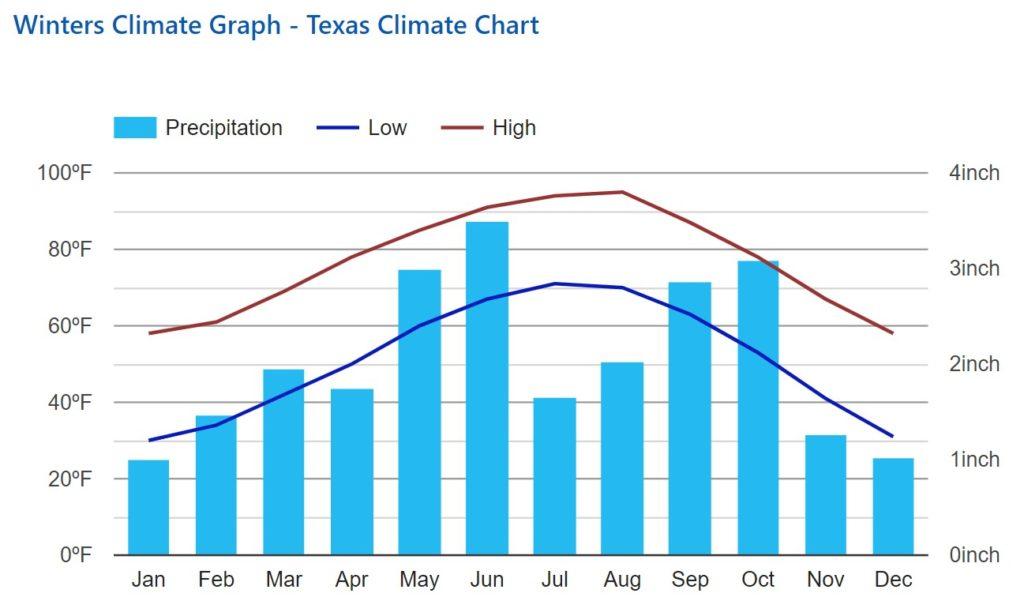Texas climate chart of temperature and precipitation.